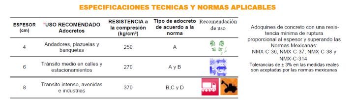 Adoquines de concreto con una resistencia mínima de ruptura proporcional al espesor y superando las Normas Mexicanas: NMX-C-36, NMX-C-37, NMX-C-38 y NMX-C-314 Tolerancias de ± 3% en las medidas reales son aceptadaspor las normas mexicanas